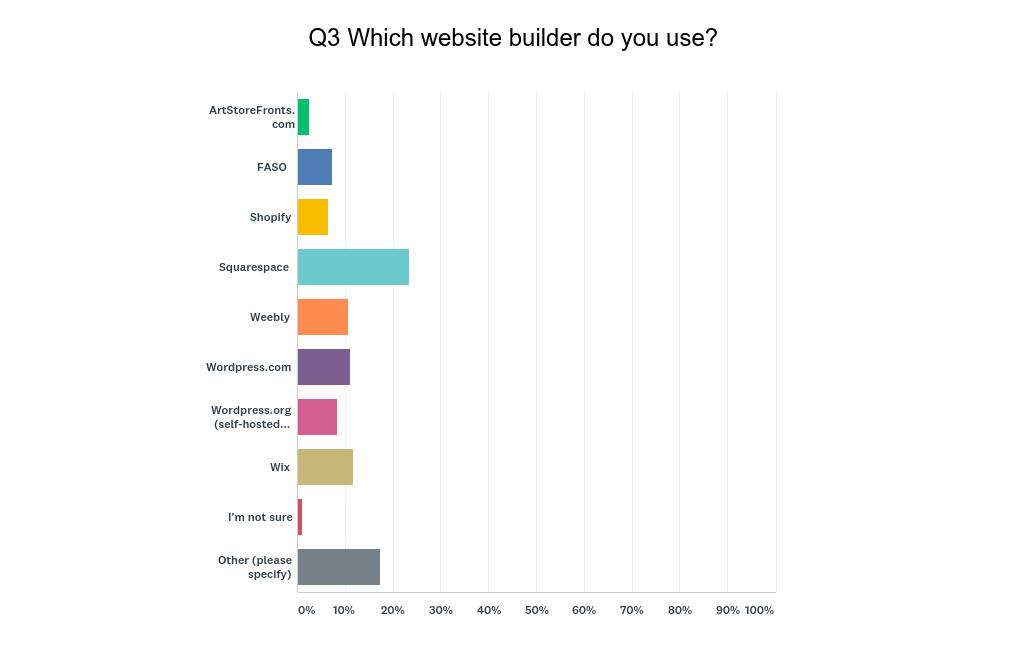 Artist Website Builder | Best Websites for Artists